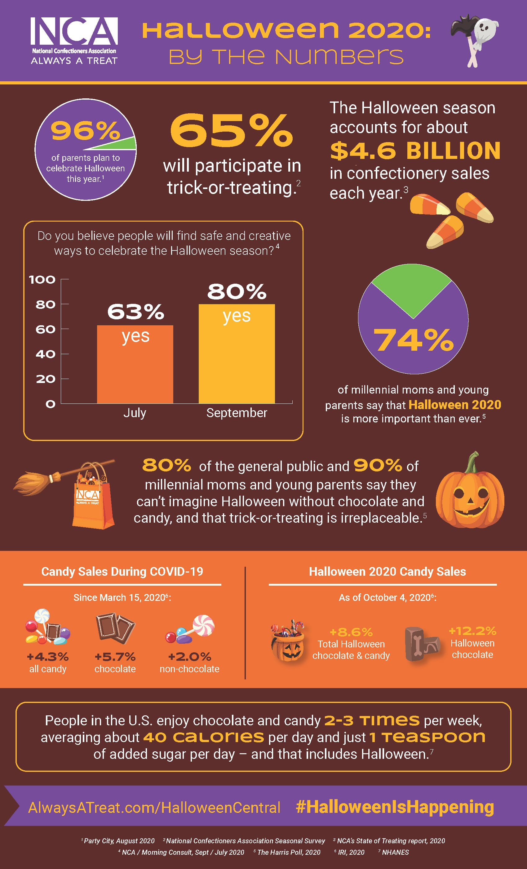 The Halloween season accounts for about $4.6 billion in confectionery sales each year. 96% of parents plan to celebrate Halloween this year. 65% will participate in trick-or-treating.