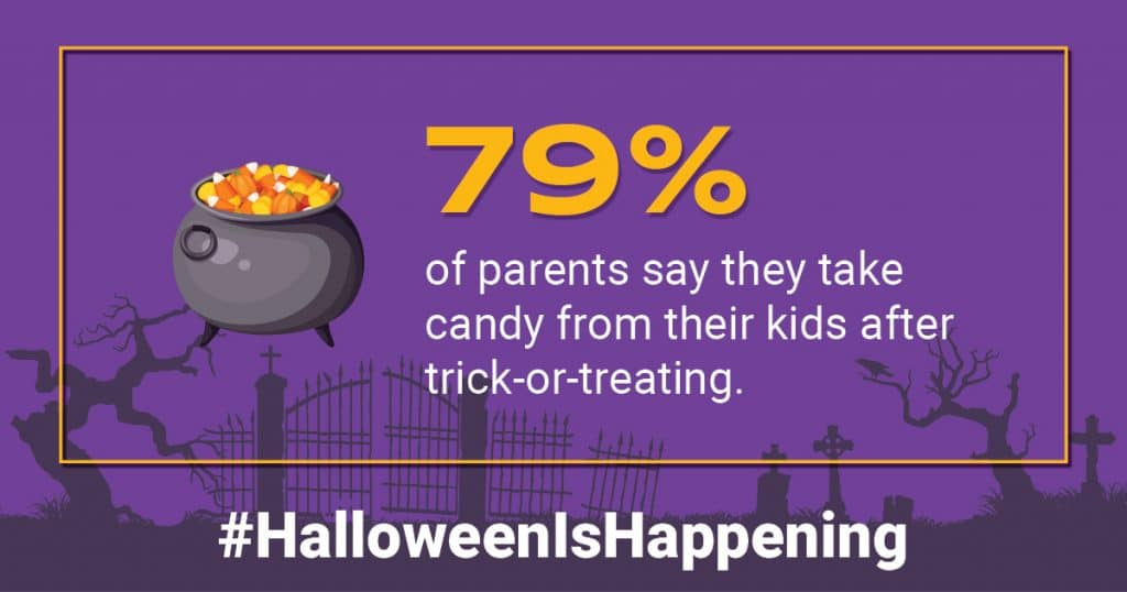 79% of parents indicate they have taken candy from their children after of trick-or-treating