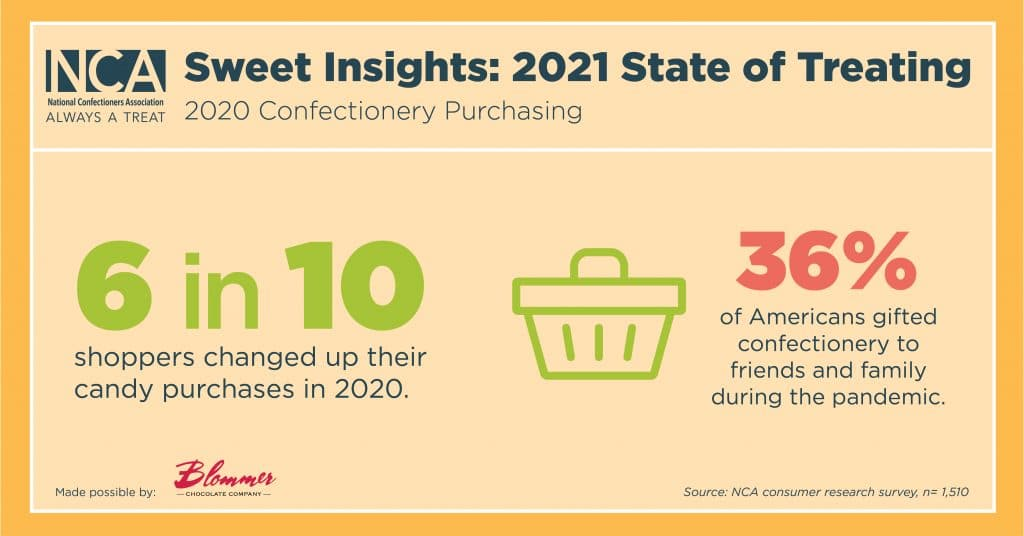 Confectionery Purchasing
