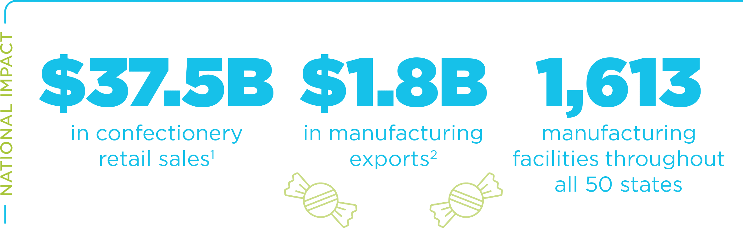 National Impact: $37.5B in confectionery retail sailes; $1.8B in manufacturing exports; 1,613 manufacturing facilities throughout all 50 states