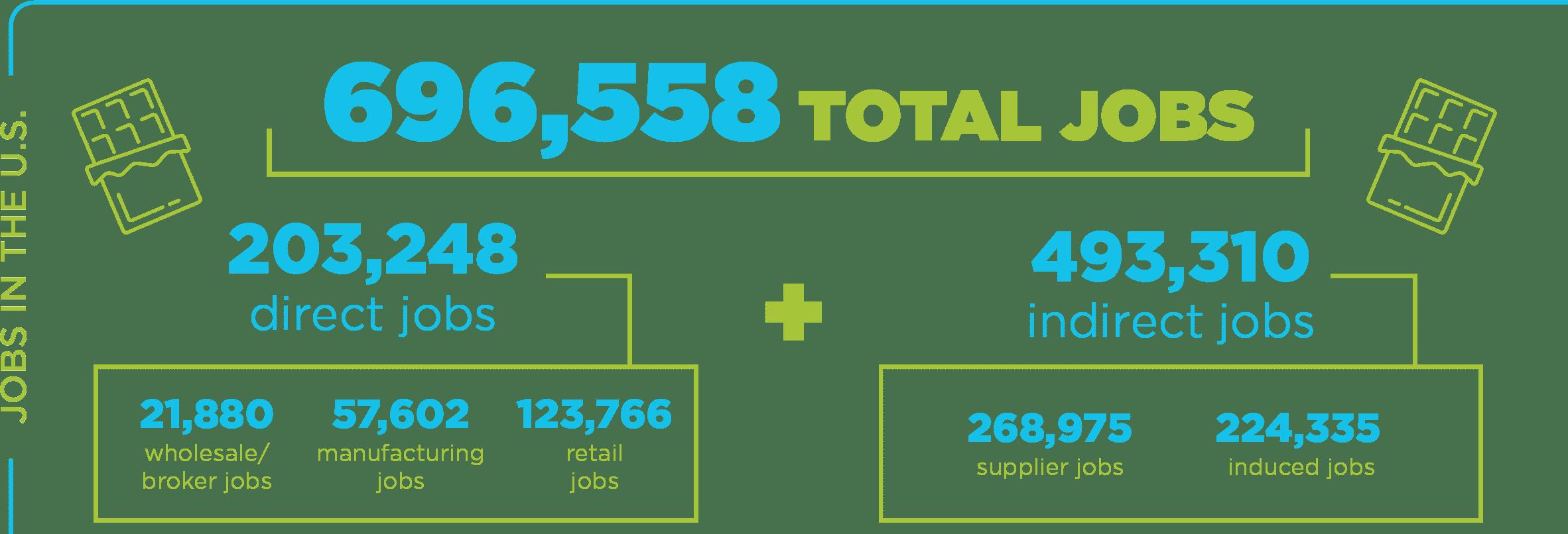 696,558 Total Jobs: 203,248 direct jobs + 493,310 indirect jobs